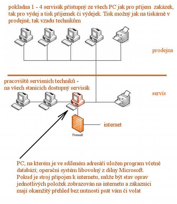 Servisní software Servisák