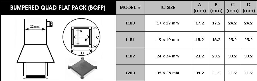 Horkovzdušné trysky pro BQFP obvody Y1182