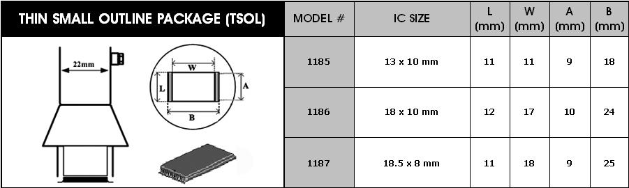 Horkovzdušné trysky pro TSOL obvody Y1185
